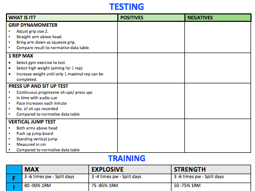 OCR A Level PE Strength Training  Revision A3 Worksheet