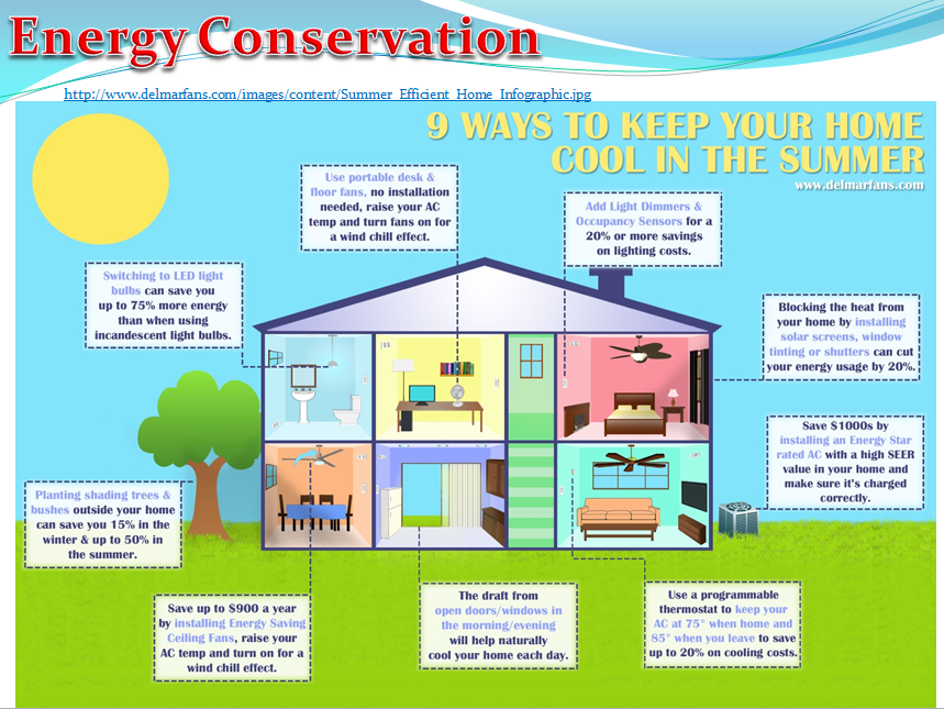 Energy Conservation (Physics)