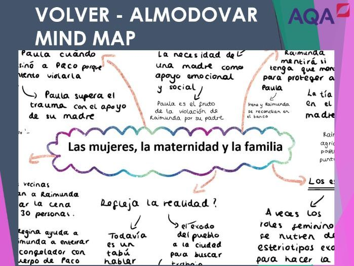 Volver 'LA SOLIDARIDAD FEMENINA Y LA FAMILIA' Mind Map for A Level Spanish