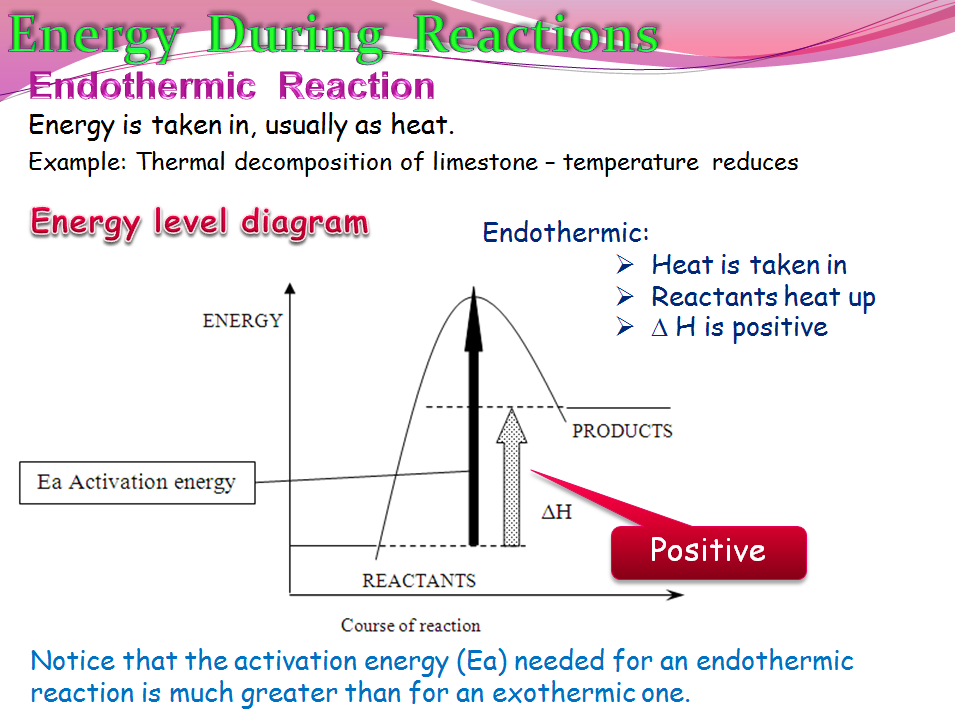 Energy in chemical reactions (Chemistry)