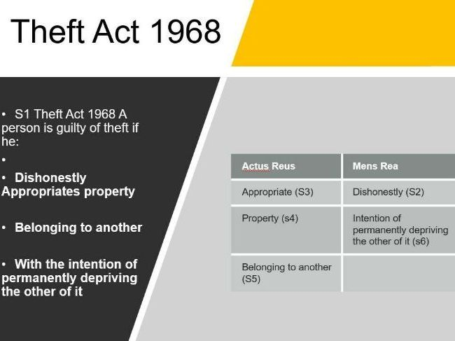 Law - Offences Against Property - Theft, Robbery & Blackmail - Full Module