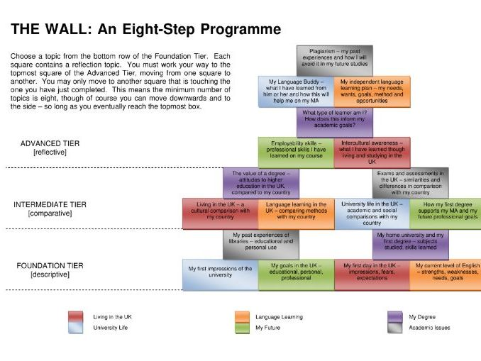 The Wall: An Eight-Step Programme
