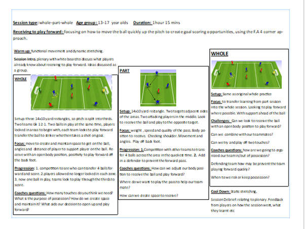 Football session: receiving to play forward