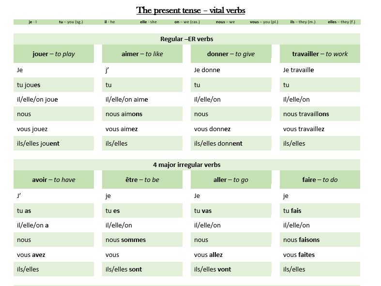 Listes de verbes