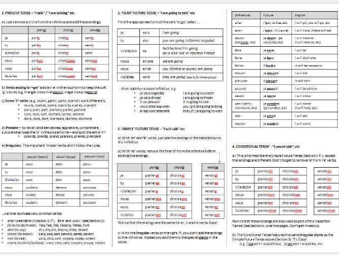 French Verb Tenses Overview Sheet