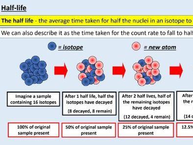AQA GCSE Physics (4.4.2.3) Atomic structure - Half-lives + the random nature of radioactive decay