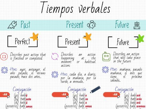 Spanish Tenses Table (GCSE revision)