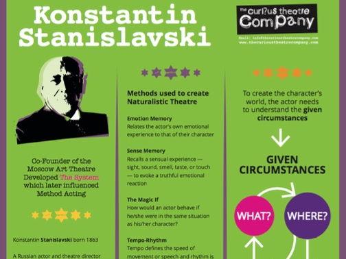 Stanislavski A4 pdf Poster
