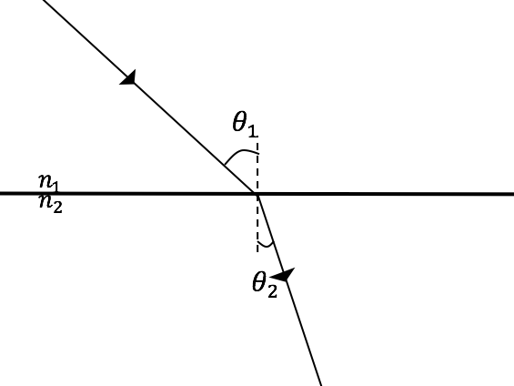 AQA Physics A Level: Waves Definitions