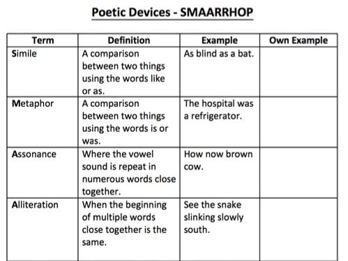 poetic devices and examples Poetic devices the sounds of poetry onomatopoeia when a word s pronunciation imitates its sound examples buzz fizz woof hiss clink boom beep vroom.