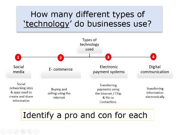Technology and business