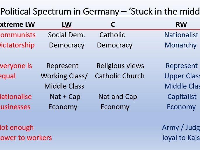 IGCSE Ed-Excel History - Germany 1918-45