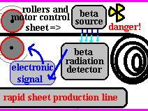 Edexcel GCSE P2 Unit 6 - Half-Life and Radioactivity Applications