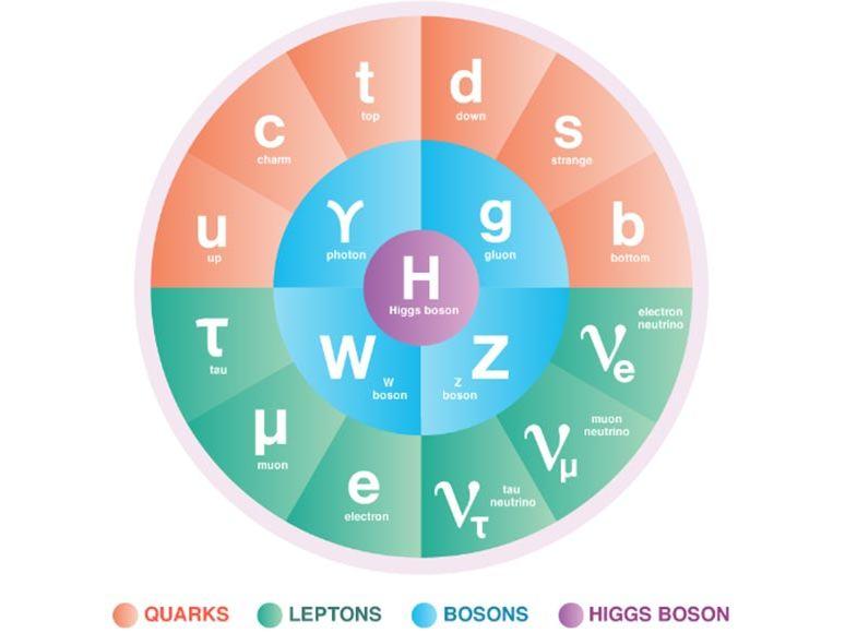 A level Particle Physics part 1