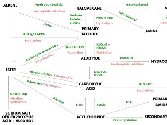 Mind maps for a level chemistry ocr chemistry a 2015 module 3 a2 synthetic routes poster urtaz Images
