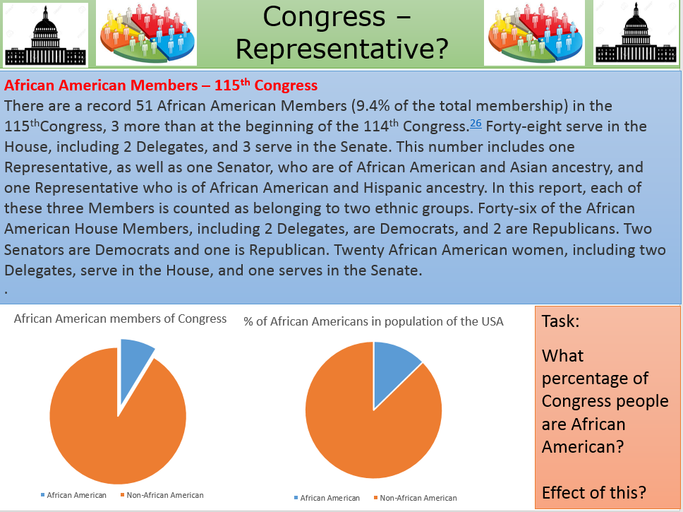 How representative is the 115th Congress?  A level Government & Politics