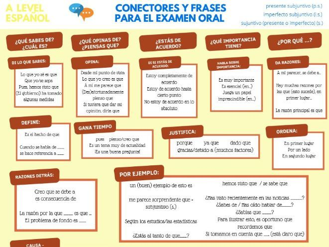A level Spanish speaking mat: 100+ complex structures
