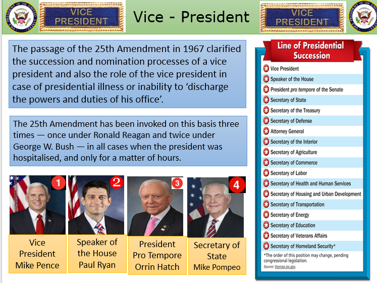 The role and the powers  of the US Vice President - US Government and Politics for A Level