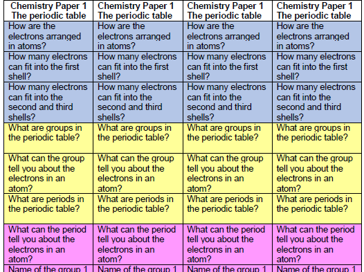 The periodic table - structure strips