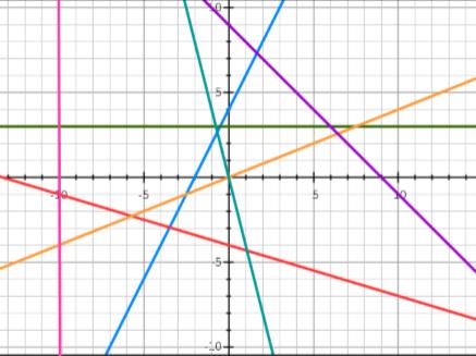 Straight line graphs worksheet.