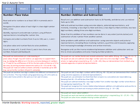 Y2 White Rose Overview with Interim Framework Standards