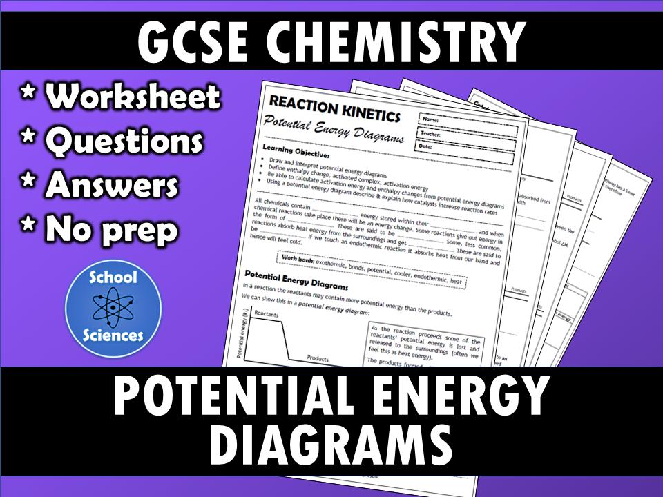 Reaction Kinetics - Potential Energy Diagrams