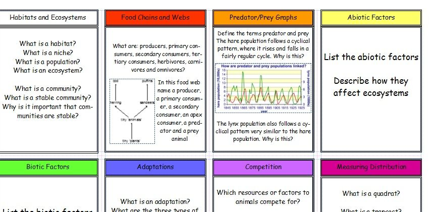 New (2016) AQA GCSE Biology Revision Cards: Ecology Topic