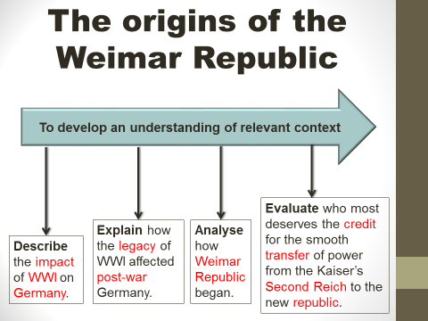 The origins of the Weimar Republic (GCSE 9-1)