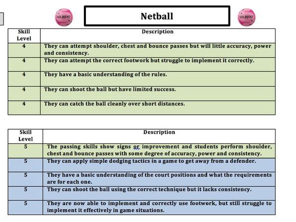 Netball Skill Descriptor