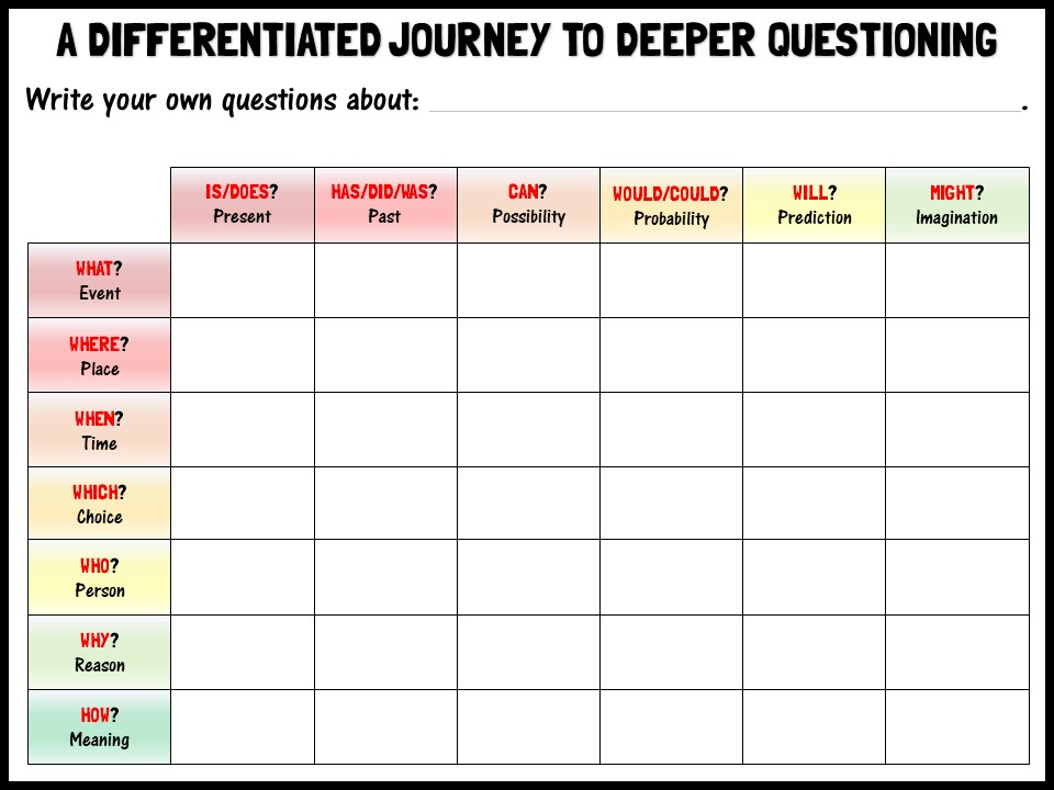 A differentiated journey to deeper questioning