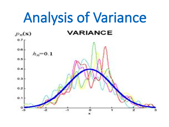 Analysis of Variance (ANOVA) (Statistics)