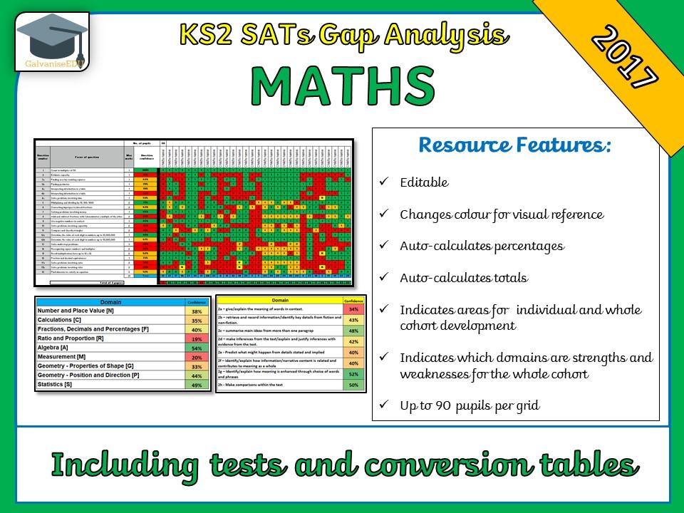 KS2  2017 SATs Maths Gap Analysis Grid / Question Level Analysis (QLA)
