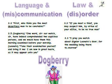 Much Ado about Nothing: Dogberry Revision Poster