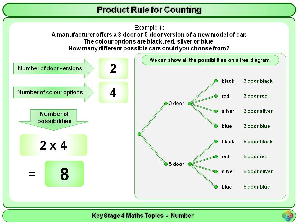 rule maths counting resources