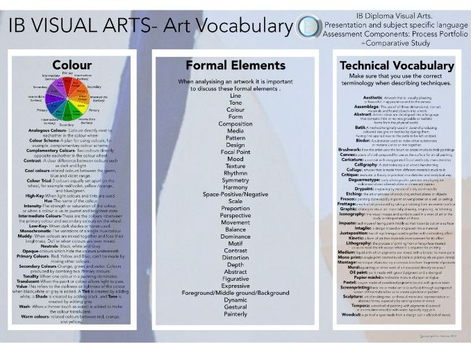 IB Visual Arts Vocabulary A3 Poster