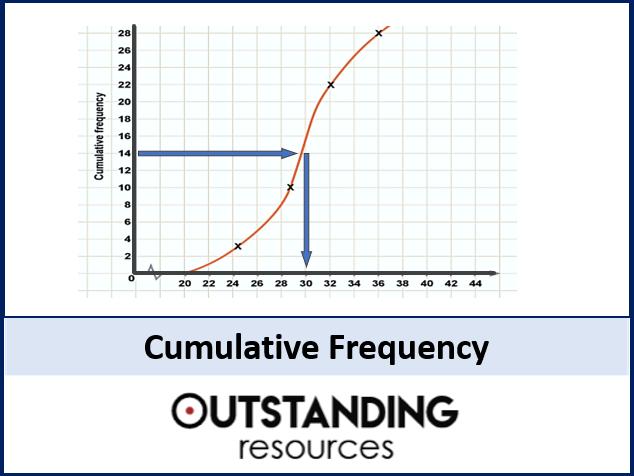 Cumulative Frequency, Cumulative Frequency Graphs (Median and Quartiles)
