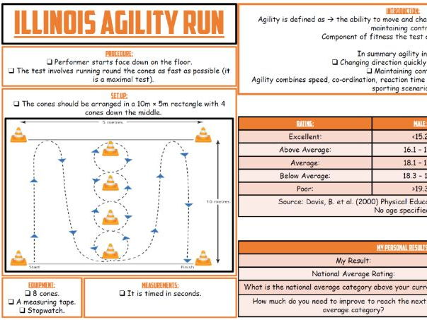 AQA 9-1 GCSE PE - Physical Training: Fitness Testing & Data