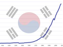 Asian Tigers - South Korea Development
