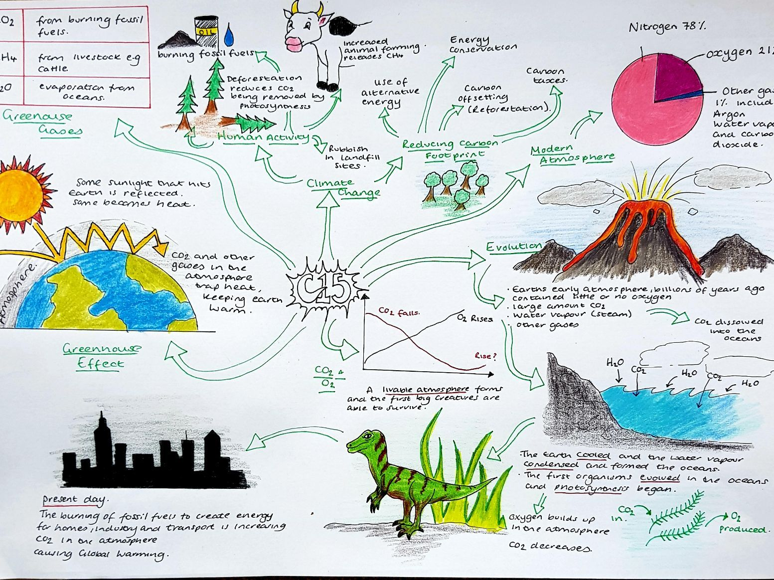 Revision Mindmaps for Combined Science, Edexcel Paper 2