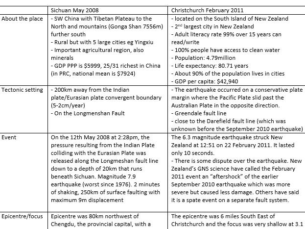 A level Geography earthquake case study- Christchurch 2011 vs Sichuan 2008