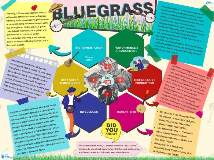 Bluegrass - Quick Outline