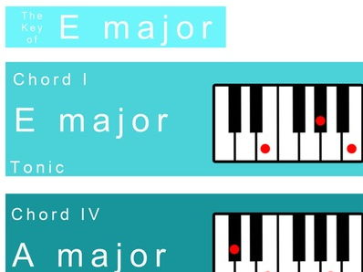 E major Keysheet