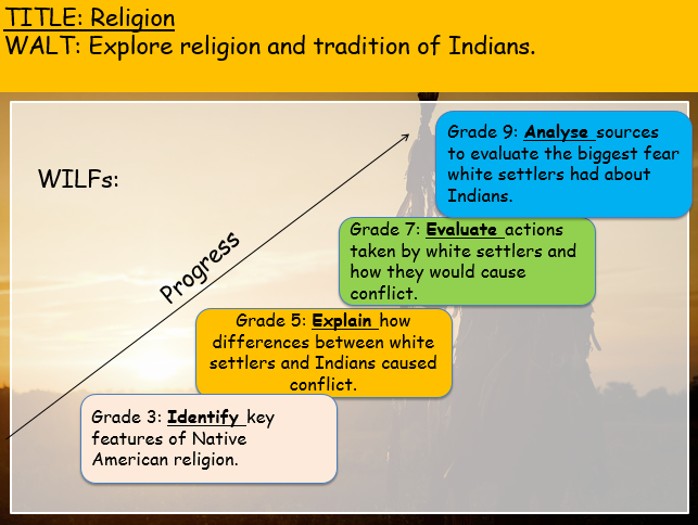 American West (Edexcel history 9-1) Sioux Religion