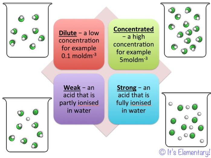 2016 AQA GCSE chemistry - Unit 4 - Lesson7 Strong and Weak Acids and understanding pH