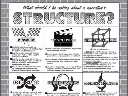 AQA English Language- Paper 1, Question 3- Structure Questions Poster