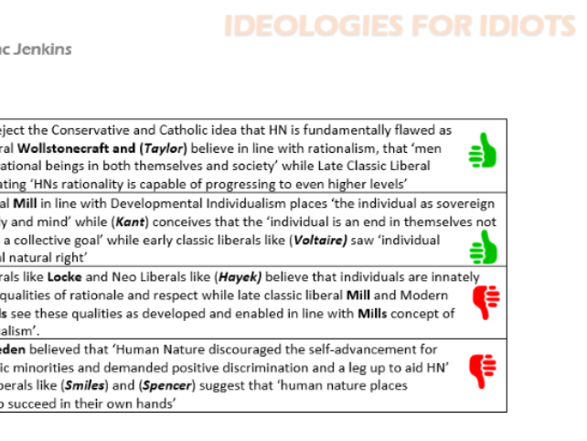 Ideologies for Idiots - Edexcel Revision Pack