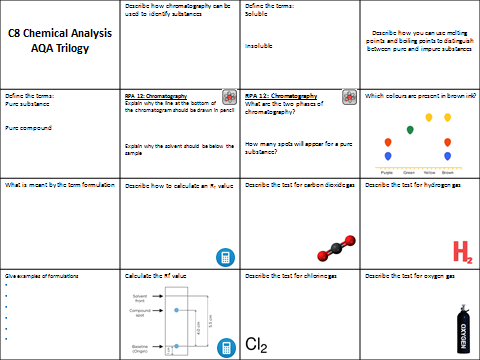 AQA Trilogy C8 Chemical analysis revision
