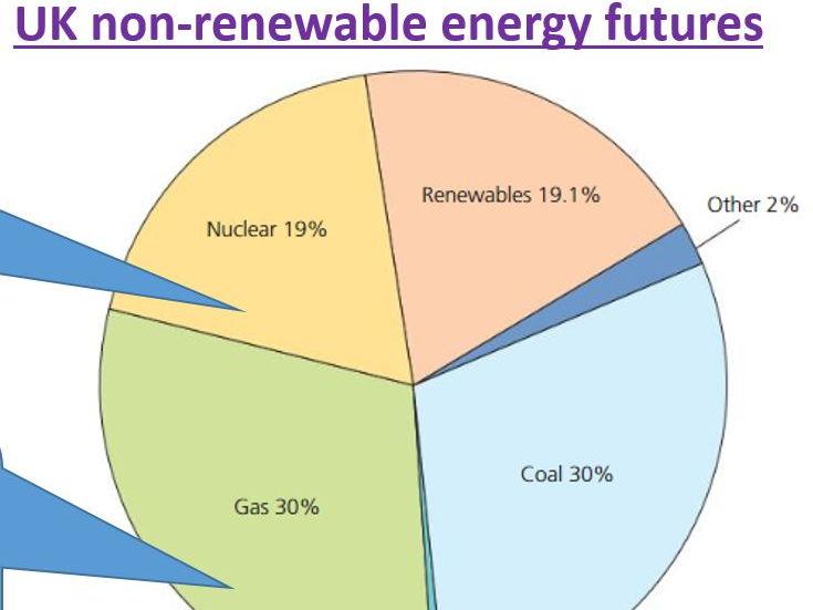 GCSE 9-1; UK non-renewable energy futures
