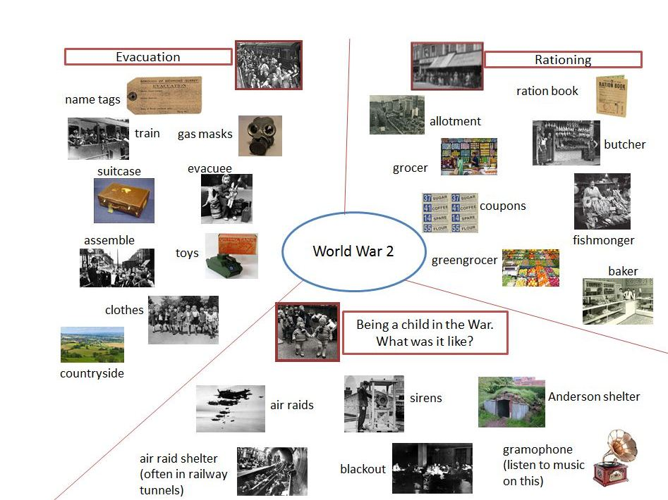 KS1/KS2-WW2 Key Word Grid.