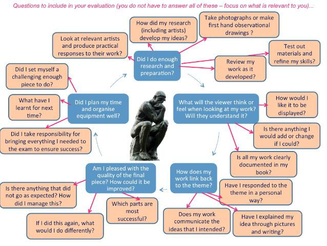 Art and Design project evaluation questions for GCSE and A level